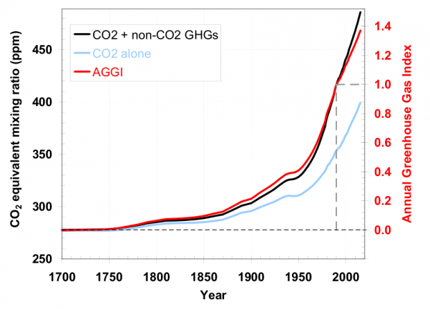 abrupt climate change: co2 equivalent now at 485 ppm � the standard